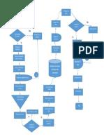 Diagrama de Flujo Dia..