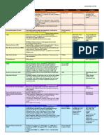 BEHS Disorders Chart