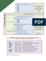 cuadro categorías gramaticales 2