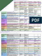 Behavioral Summary Table