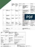 Pathophys - Endocrine - lipoproteins.doc
