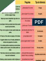 Tipos Inferencias Compresión Lectora