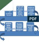 (1)FlowCHART PasukanPemandu