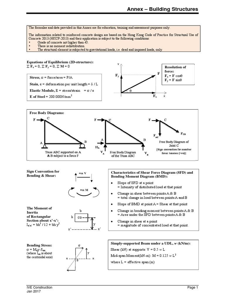 Formulae Bending Beam Structure Sfd Bmd Diagram
