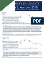 Commodity Horizons Q2 Apr-June 10