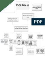 tugas evapro pohon masalah fix.pdf