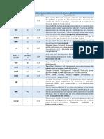 Lista de Puertos y Protocolos Comunes
