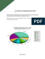 Top China's Cities/Universities/Majors