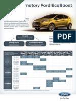 Folder Ford Fiesta Motores Ecoboost (Turbo)