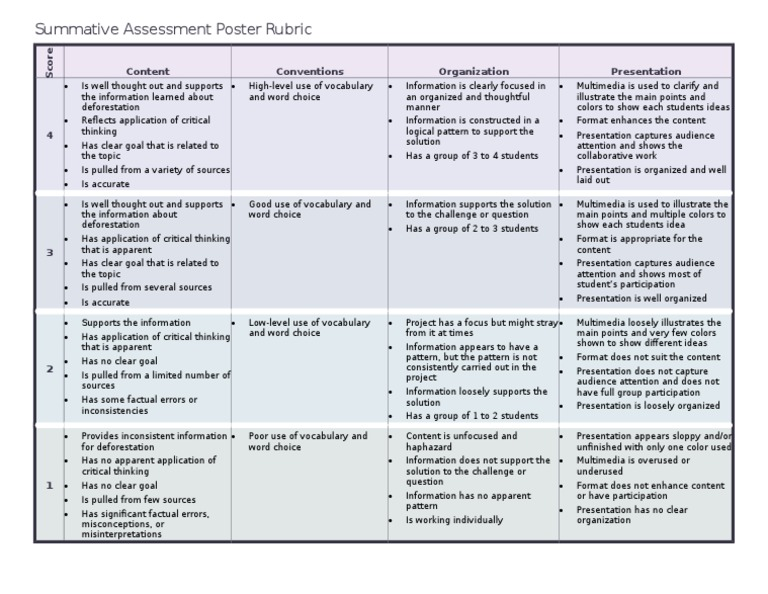 Summative Assessment Poster Rubric  Critical Thinking  Educational
