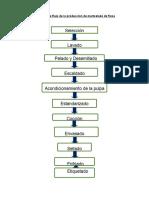 Diagrama-de-flujo-de-la-producción-de-mermelada-de-fresa.docx