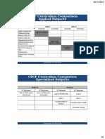 CBCP Curriculum Comparison