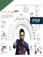 Los 500 goles de Lionel Messi en el FC Barcelona