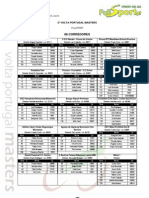 Lista de inscritos final - 2ª VOLTA PORTUGAL MASTERS