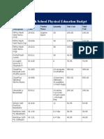 pe416 pe budget hs