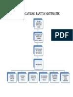 Carta Organisasi Panitia Matematik