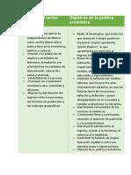 Cuadro comparativo de los objetivos del sector publico y de la política economica