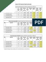 Computation of WDA Training Grant (After Subsidy)