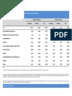 Situación de No Registro Ppor Rama (Acumulado 2005-2016)