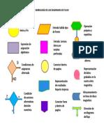 Simbología de Los Diagramas de Flujo