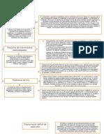 Mapa de Psicopatologia