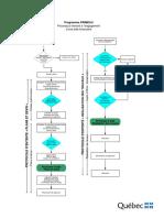 Diagramme PRIMEAU
