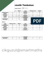 Outline Add Math SPM