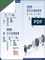 Lin Engineering Motor Numbering System