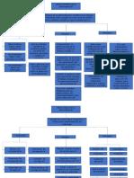 Teorias administrativas #3