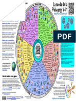 Padagogy_Wheel_V4_SPANISHv1.pdf