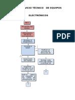 Diagrama de Flujo Servicio Tecnico