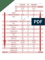 PKa Table of Acids