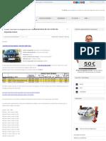 Impuesto transmisiones coche segunda mano, calcular | blogcochesegundamano