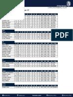 Leones Stats Report Apr. 17