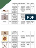parasite profile chart
