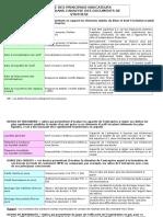 11-Liste Des Principaux Indicateurs Analyse Financiere