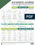 Classes-of-Antibiotics.pdf