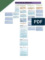 Clasificacion de Empresas Mapa Conceptual