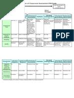 continuum-of-classroom-assessment-method f 10