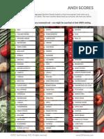 Andi Indice de Nutrientes Para Agregar a La Dieta