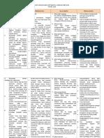 Nota Ringkasan Sistematik Komsas Pmr 2012
