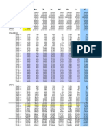 Regions Data