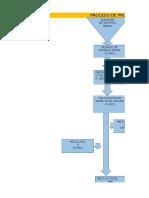 Diagrama de Produccion Tiempos