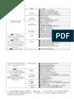 小学四年级历史科课程纲要 Version 2