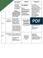 Adrenergic Receptor Type