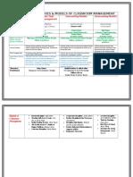 chart of management models