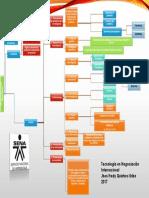Mapa Conceptual Investigación de Mercados