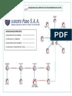 Topologia Servcio l2l- Proyecto Electropuno