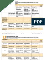 effective comm spoken rubric template 6-17-2016