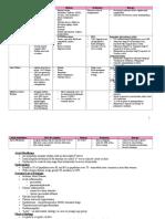 AtrialArrhythmias Chart